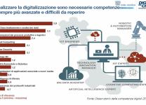 Per realizzare la digitalizzazione sono necessarie competenze ICT sempre più avanzate e difficili da reperire - Fonte: Anitec-Assinform