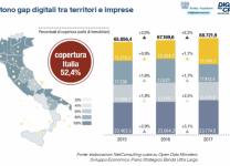 Persistono gap digitali tra territori e imprese - Fonte: Anitec-Assinform