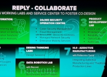 Reply Xchange 2018 - Open working labs ans services center to Foster co-design