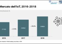 Il Mercato dell'IoT, 2016-2018 - Fonte: Anitec-Assinform / NetConsulting cube, Marzo 2019