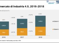 Il mercato di Industria 4.0, 2016-2018 - Fonte: Anitec-Assinform / NetConsulting cube, Marzo 2019