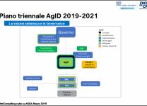 Il Piano triennale AgID 2019-2021 - Fonte: NetConsulting cube su AGID, Marzo 2019