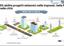 Il 5G abilita progetti sistemici nelle imprese, nella PA e nelle città - Fonte: Commissione Europea