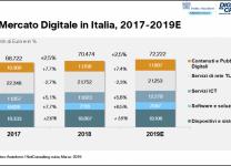 Il Mercato Digitale in Italia, 2017-2019E - Fonte: Anitec-Assinform / NetConsulting cube, Marzo 2019