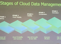 VeeamOn 2019 - Cloud Data Management in cinque stadi