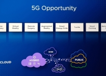 VMworld 2018 - 5G Opportunity