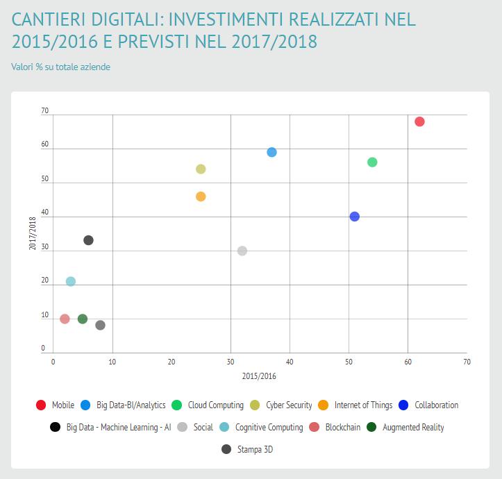 Investimenti realizzati nel 2015/2016 e previsti nel 2017/2018
