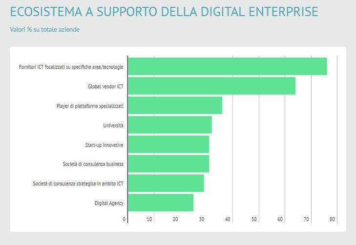 Ecosistema a supporto della digital enterprise - Fonte CIO Survey 2017 - NetConsulting cube