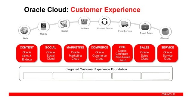 Oracle cloud customer experience
