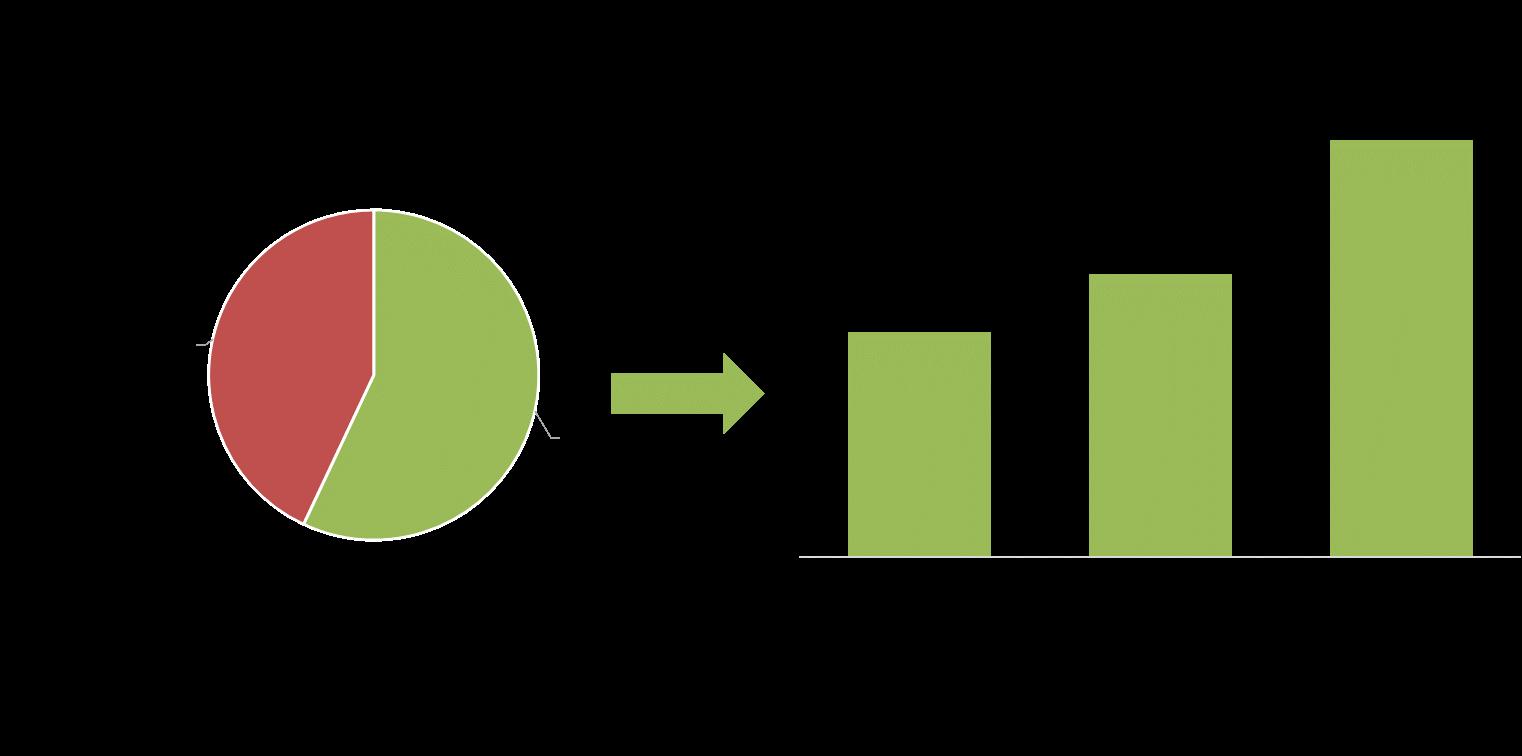 Presenza del Cloud nell'offerta delle aziende IT e peso sul fatturato totale, 2015-2017E