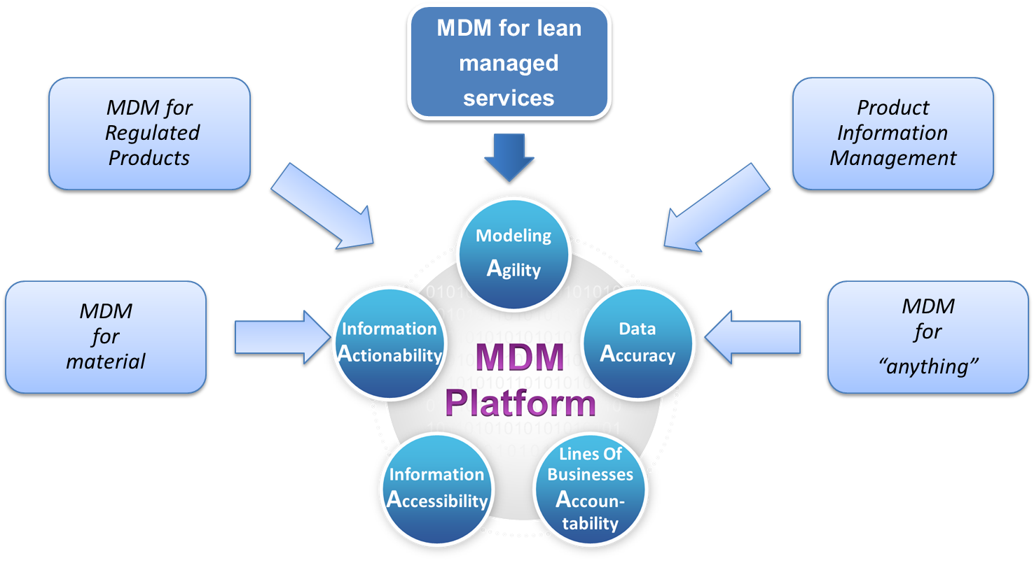 Talend Master Data Management (MDM)
