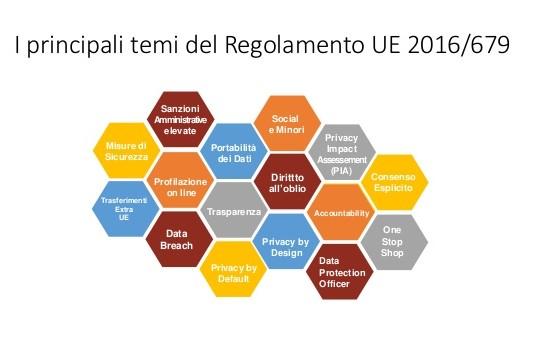 gdpr - i temi del regolamento Ue