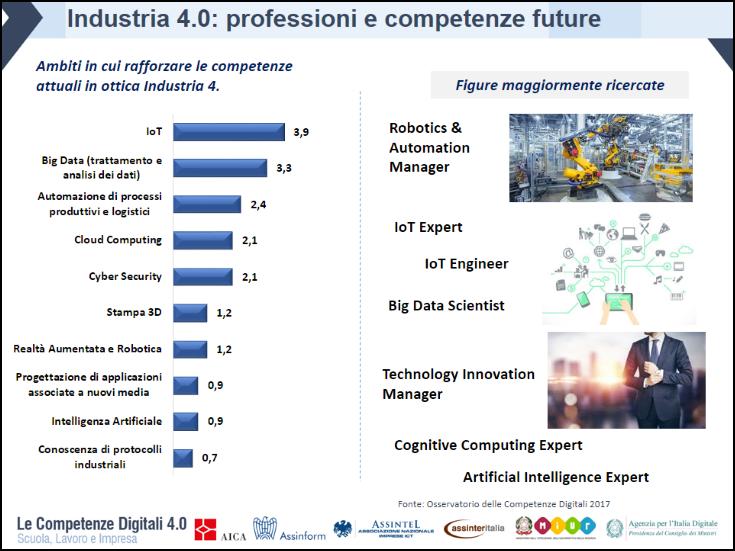 Industria 4.0 - professioni e competenze future