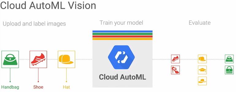 Cloud AutoML - applicazione del modello di flusso