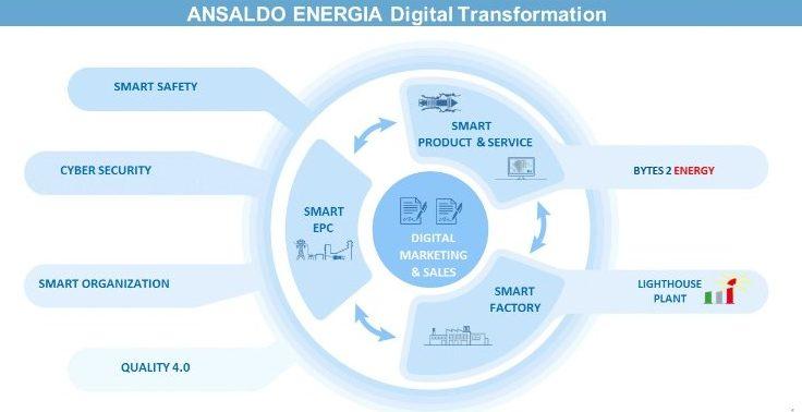 Ansaldo Energia - Digital Transformation