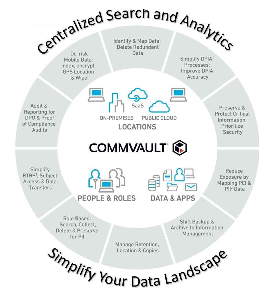 Commvault & GDPR - Centralized Search and Analytics