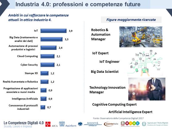 Industria 4.0: professioni e competenze future