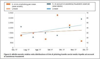 Mnaccie sui social media - i dati di Proofpoint