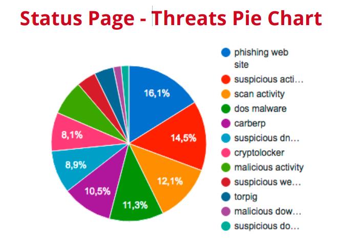 Status page sullo stato di sicurezza e IoC