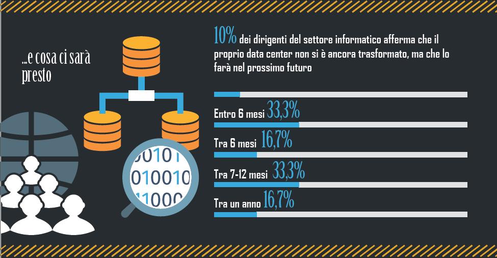 Bitdefender - Il 10% dei CISO afferma che il proprio data center non è stato ancora trasformato ma che lo sarà nel prossimo futuro