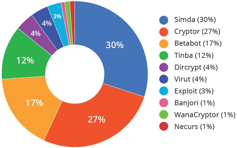 Principali minacce bloccate dal sistema DNS Defence Fonte: Yoroi Cyber Security Report 2017