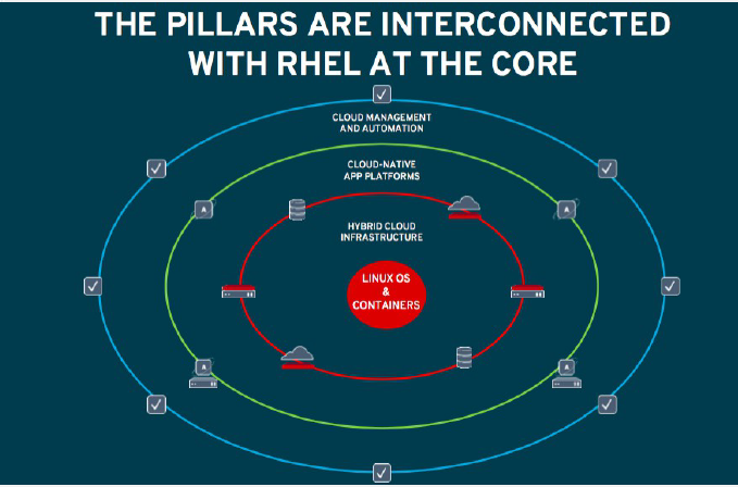 Red Hat - The pillars interconnection