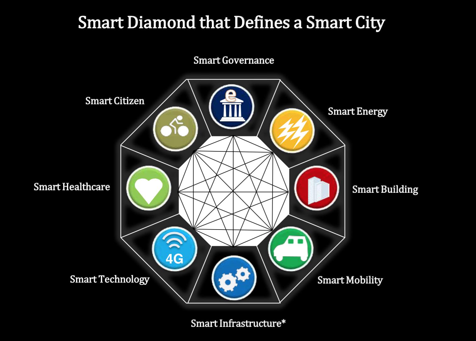 Smart cities - Smart Infrastructure Frost & Sullivan