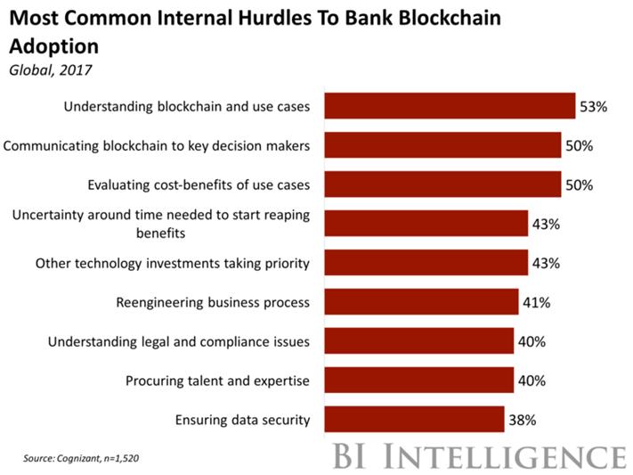 Most Common Internal Hurdles To Bank Blockchain Adoption