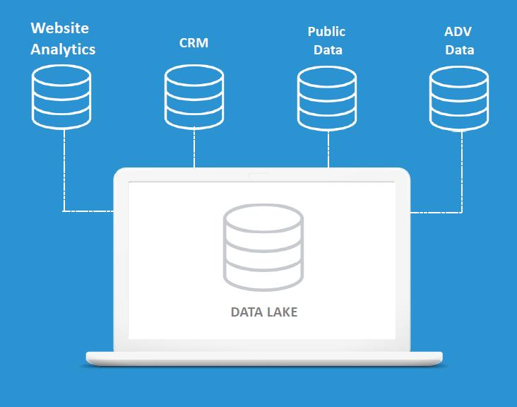 3rdPlace - Modello di data governance