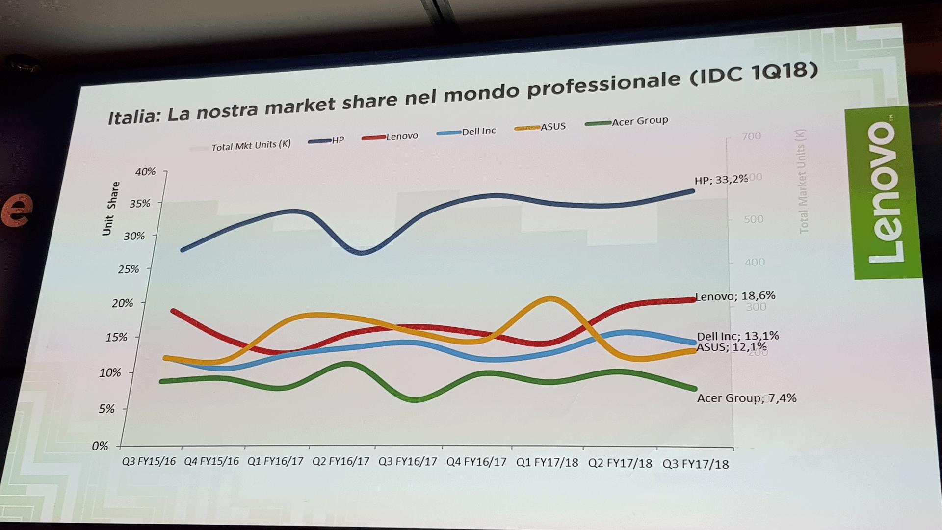 Kick-off Lenovo 2018 - Italia: La market share di Lenovo nel mondo professionale (IDC 1Q18)
