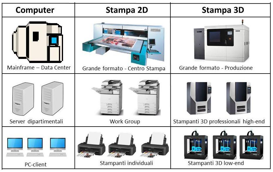 Confronto tra le classi di prodotti di computer e stampanti 2D/3D – Fonte: Cherry Consulting