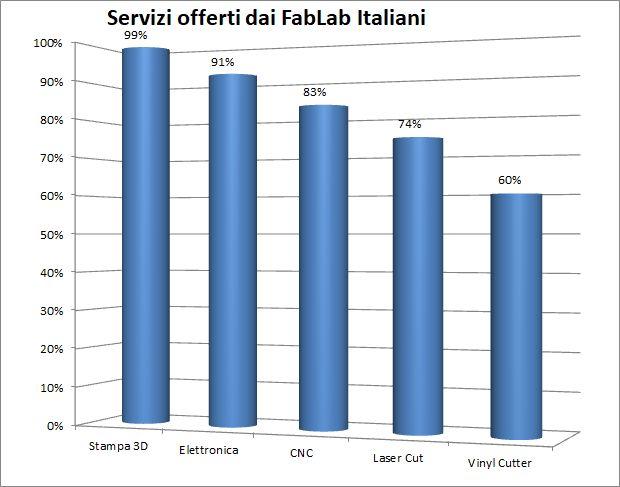 Servizi offerti da FabLab italiani