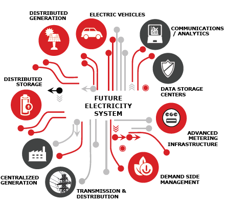 Fonte: The Future of Electricity – New Technologies Transforming the Grid Edge: World Economic Forum