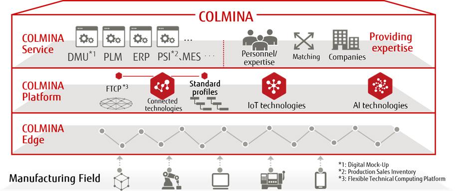 Manufacturing Industry Solution COLMINA Platform di Fujitsu, che riunisce COLMINA Service e COLMINA Edge