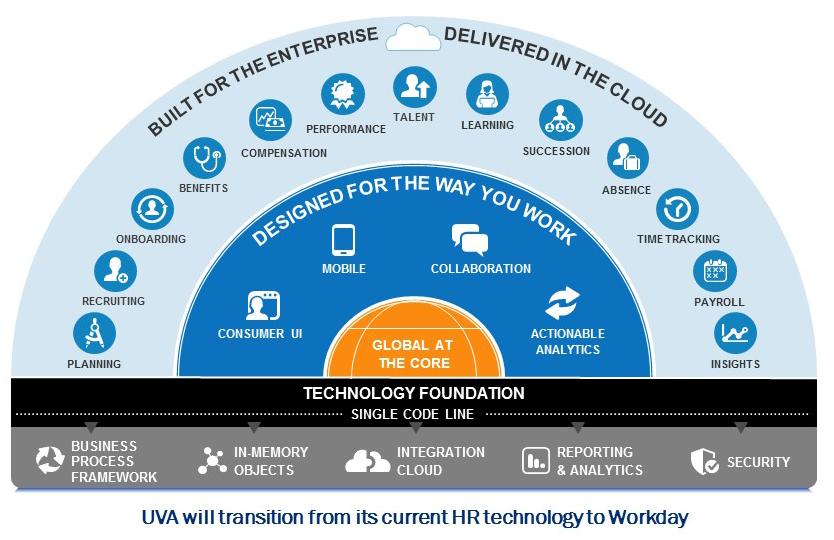 Workday - Real Enterprise Cloud