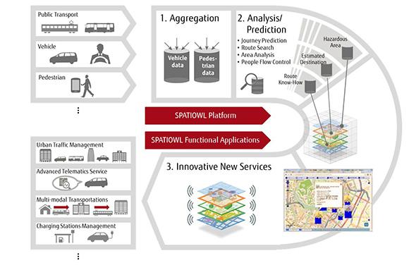 SPATIOWL, la piattaforma intelligente di Fujitsu per i big data dedicata alla mobilità