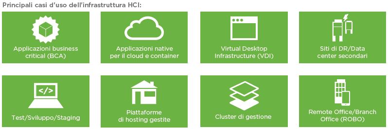 Principali casi d'uso dell'infrastruttura HCI