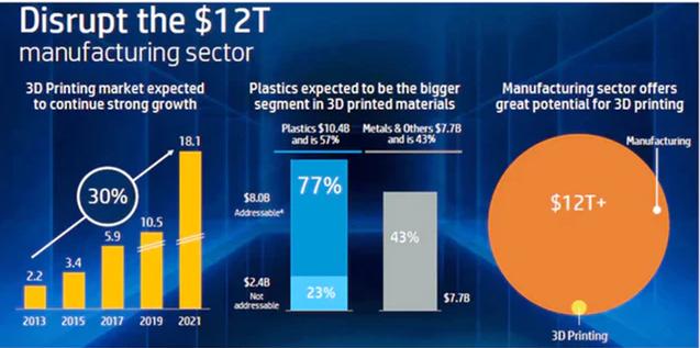Il mercato potenziale della stampa 3D nell'industria manifatturiera (Fonte: HP)
