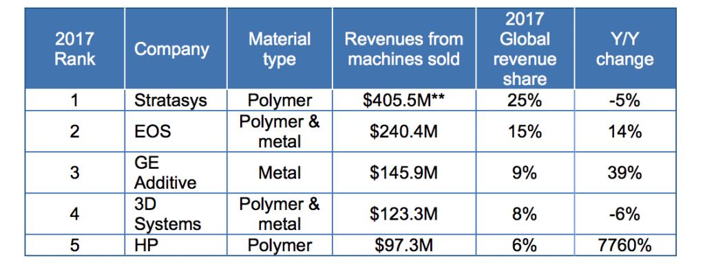 Mercato stampa 3D industriale 2017, Fonte: Context