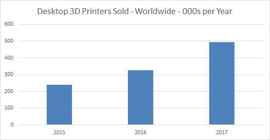 Mercato Stampa 3D Personal 2017, Context