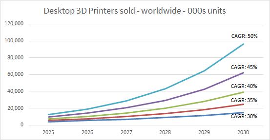 Vari scenari di sviluppo delle stampanti 3D desktop in funzione del CAGR previsto. Dati Context elaborati da 3D Printing Industry
