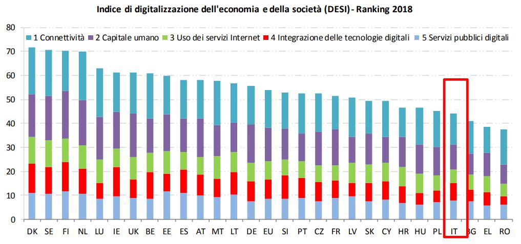 Indice di digitalizzazione dell'economia e della società (DESI) - Ranking 2018