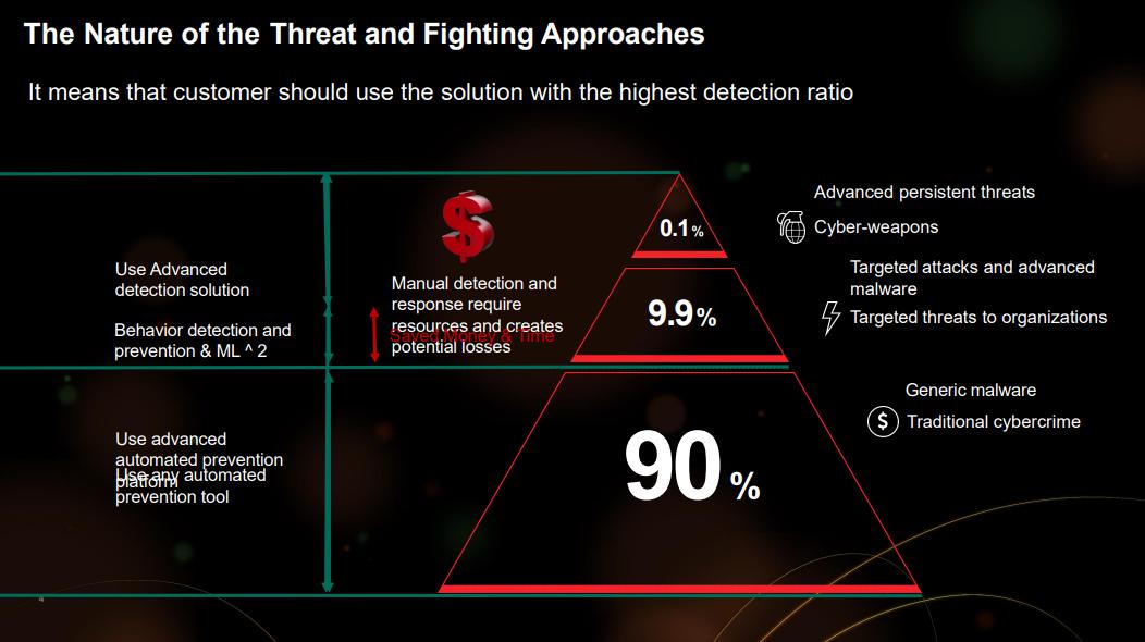 Kaspersky Lab - la composizione degli attacchi fra generici e mirati