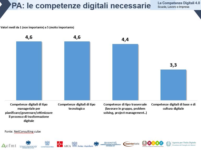 Osservatorio delle Competenze Digitali 2018