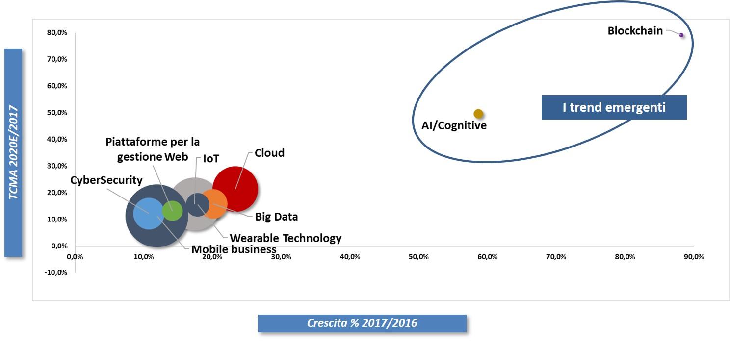 Andamento previsto del mercato dei principali Digital Enabler in Italia al 2020 - Fonte: Anitec-Assinform / NetConsulting cube, Marzo 2018
