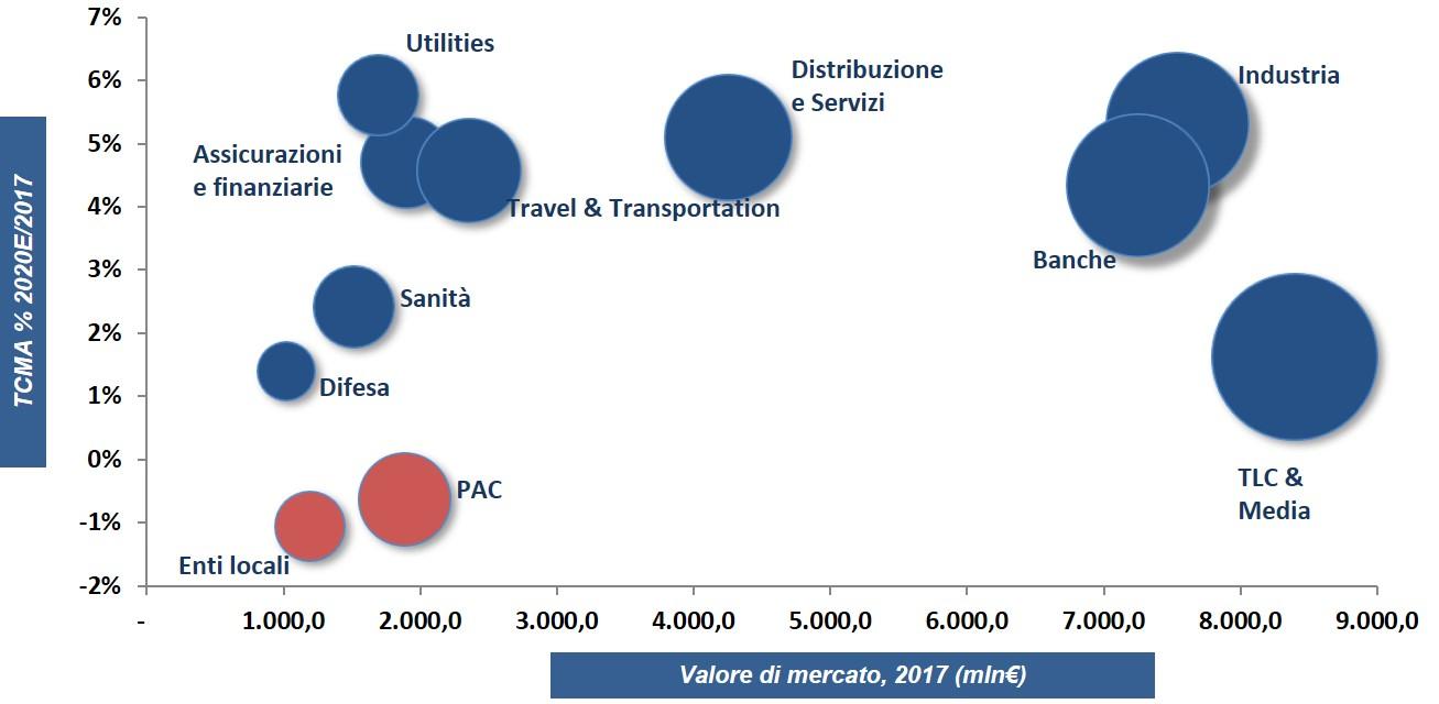 Andamento previsto del mercato digitale nei settori - Fonte: Anitec-Assinform / NetConsulting cube, Marzo 2018