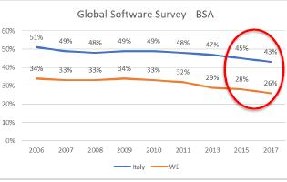 BSA - Il trend dell'Italia confrontato con quello dell'Europa occidentale