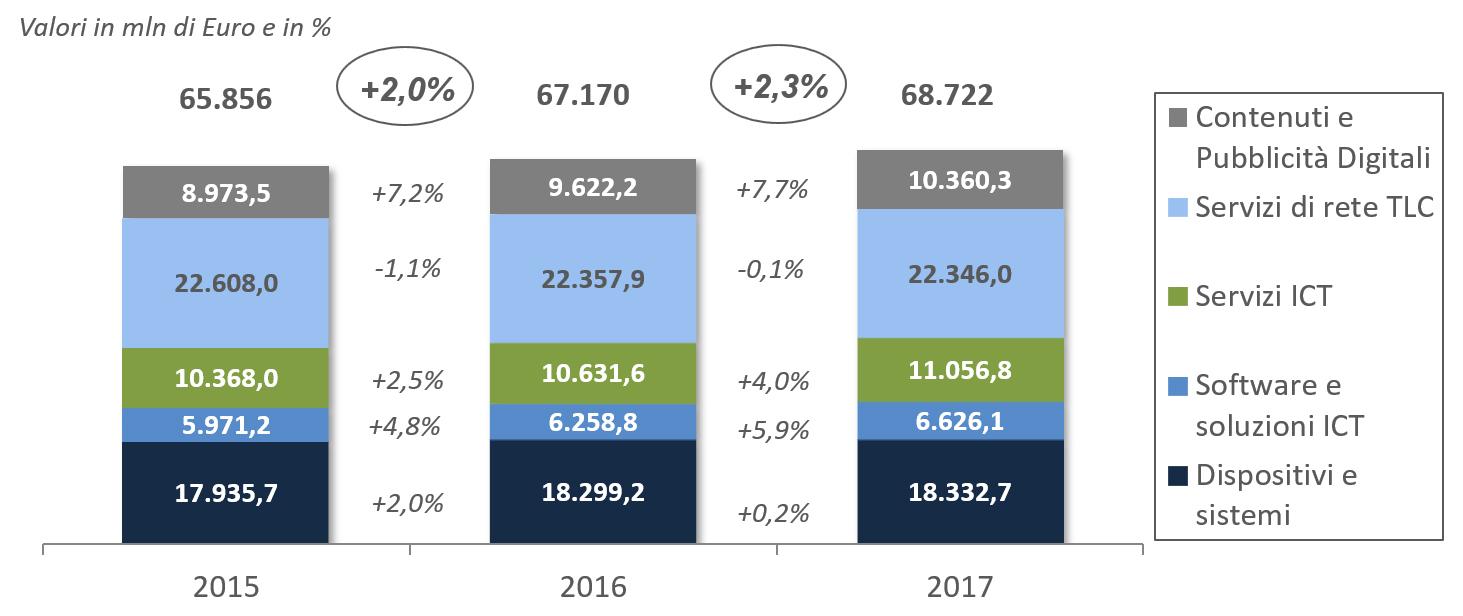 Il Mercato Digitale in Italia, 2015-2017 - Fonte: Anitec-Assinform / NetConsulting cube, Marzo 2018