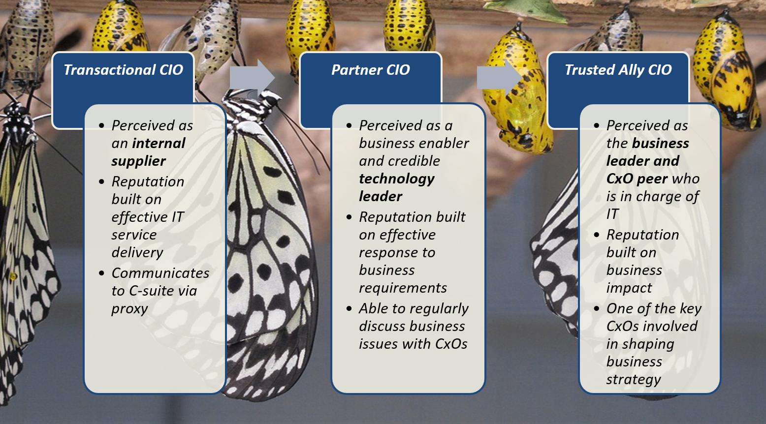 Il CIO da bruco…a farfalla: un cambio d'abito selettivo - Fonte: Gartner Symposium