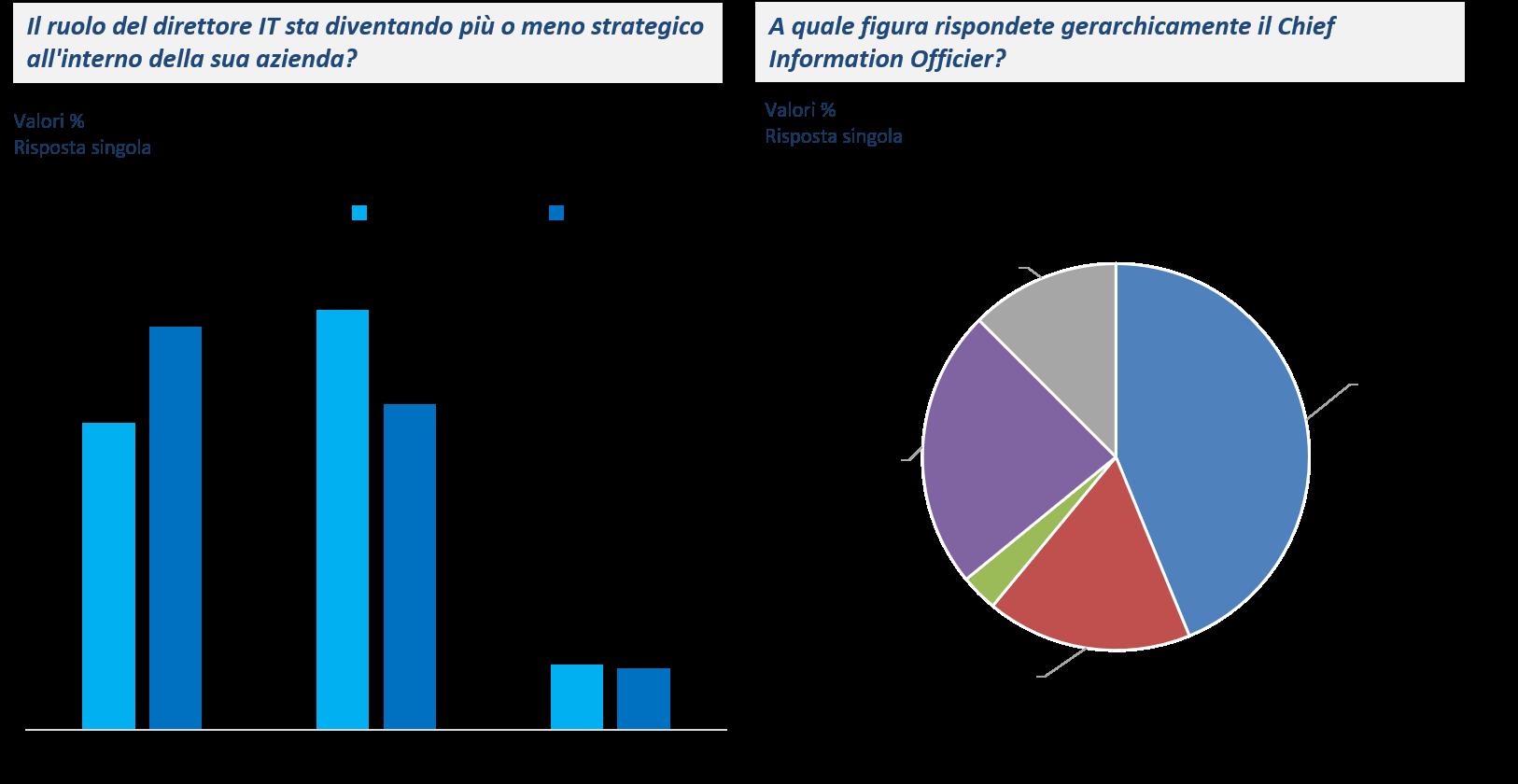Un CIO sempre più strategico e che dialoga con il vertice aziendale - Fonte: NetConsulting cube, CIO Survey 2018